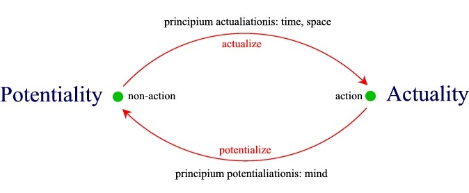 hyponoetics essay potentiality actuality and reality figure 1 actualization and potentialization
